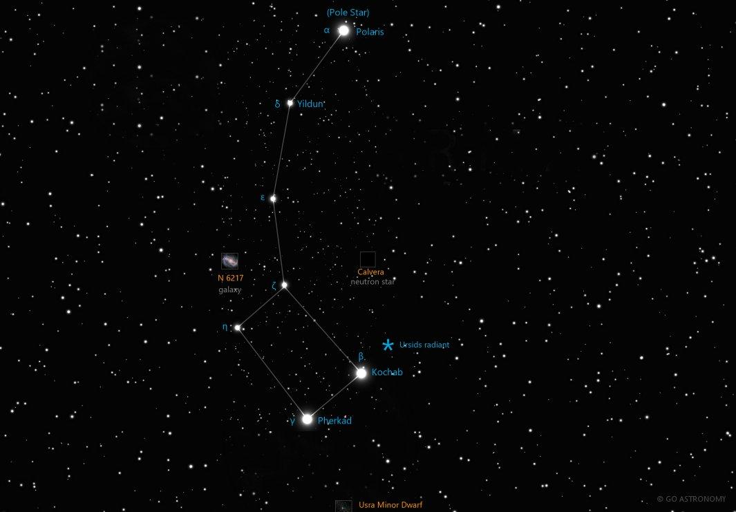 Constellations Ursa Major And Minor The Ursa Minor ...
